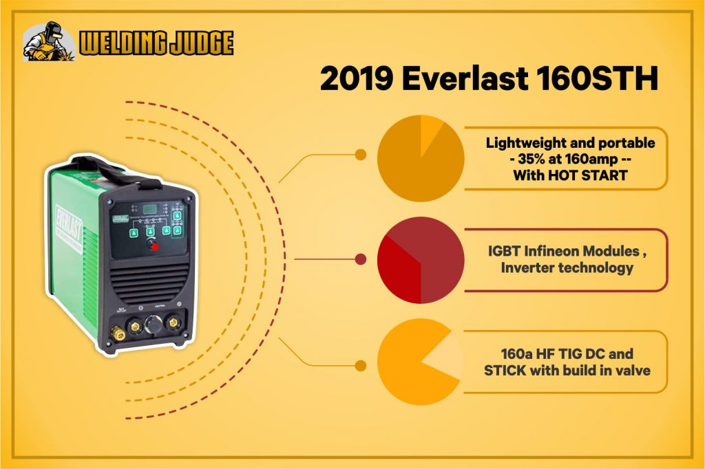2019 EVERLAST PowerARC 160STH 160amp Infographic Review