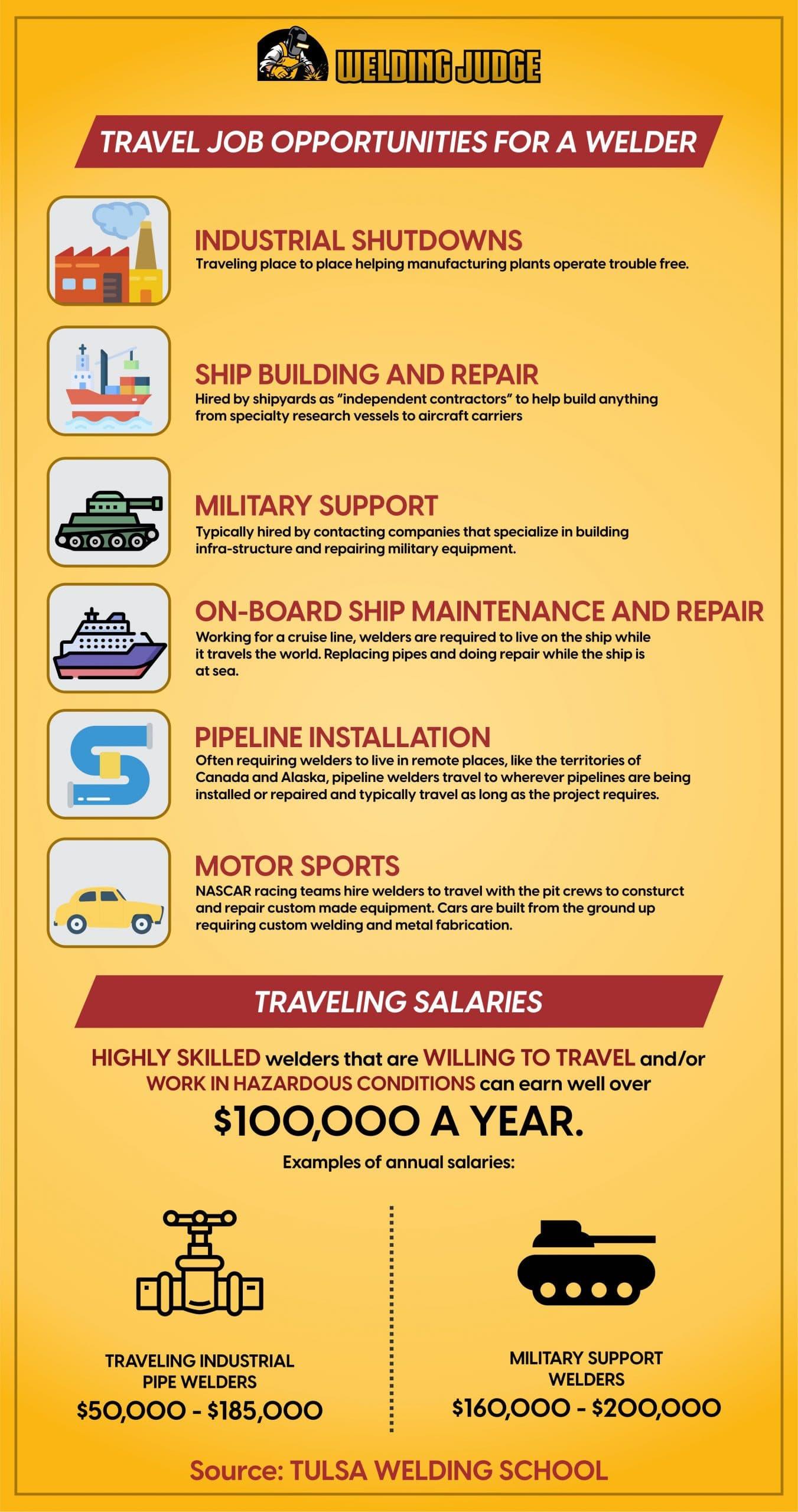 Travel Jobs Opportunities for Welders