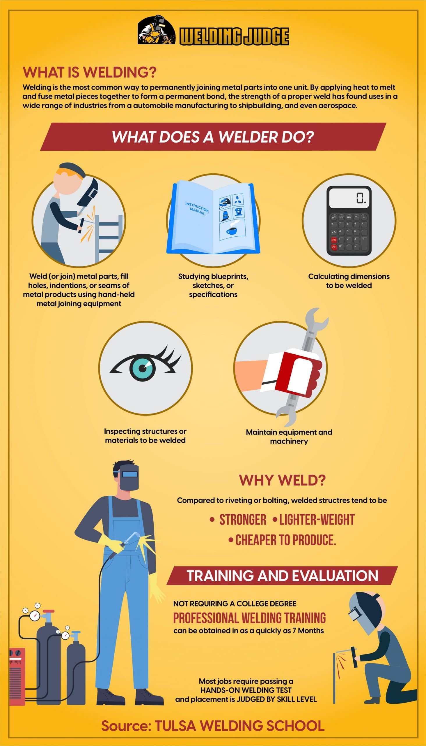 What is Welding, What Does a Welder Do