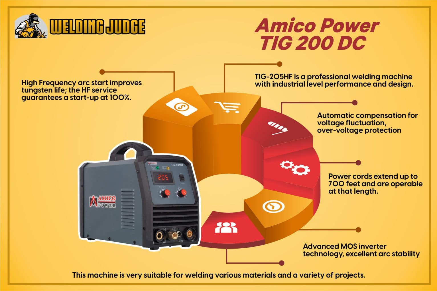 Amico Power TIG 200 DC TIG Welder Infographic Review